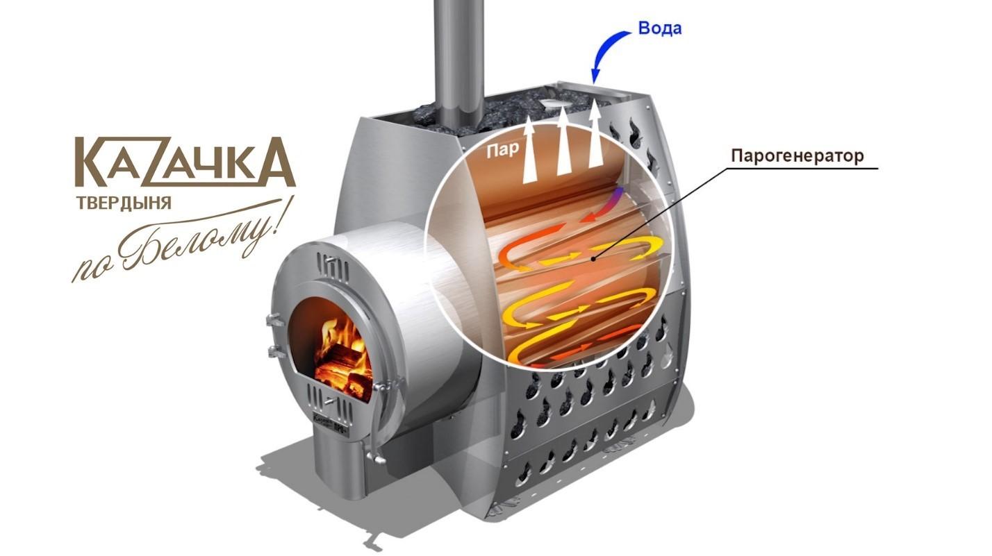 Банная печь в разрезе